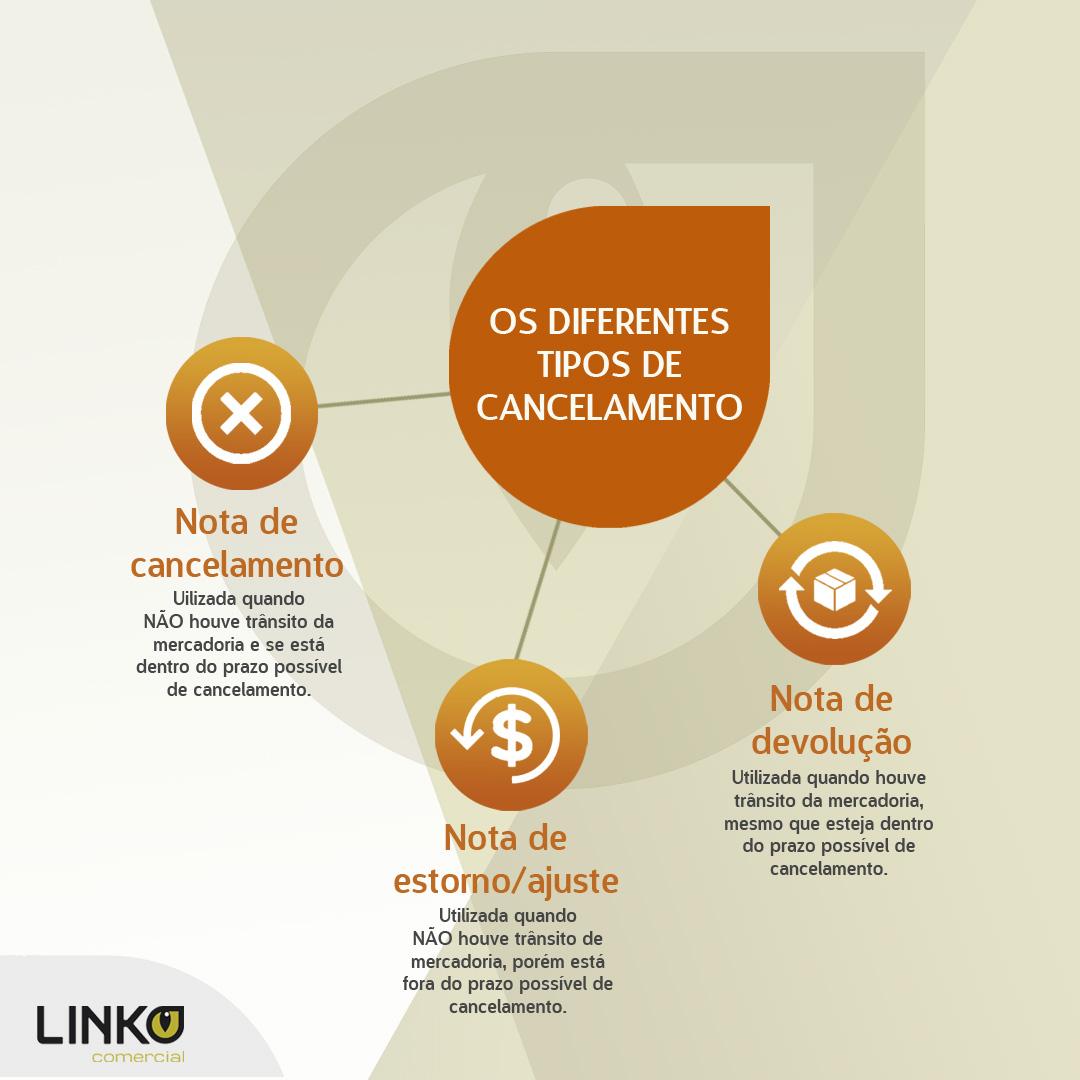 nf-e nota fiscal de cancelamento estorno devolução software de gestão linko comercial