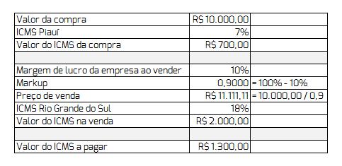 credito-icms-tributacao-impostos-gestao-linko-comercial