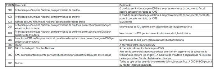 tabela-csosn-icms-tributacao-faturamento-gestao-linko-comercial