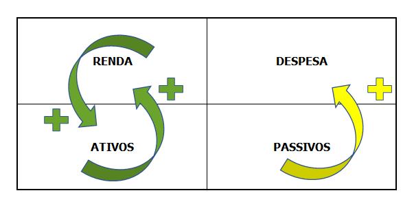 fluxo caixa renda despesa ativo passivo
