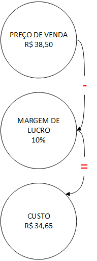 markup calculo linko comercial