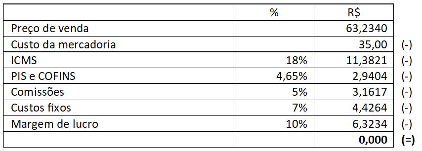 markup percentuais custo mercadoria linko comercial