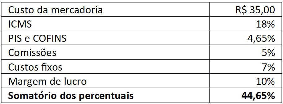 markup percentuais linko comercial sistema gestao