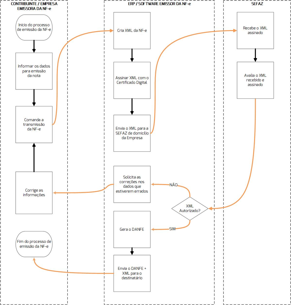 nota fiscal eletronica nf-e fluxograma cr sistemas e web