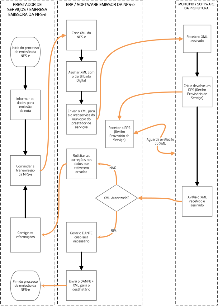 nfse-fluxo-crsistemaseweb-linkocomercial