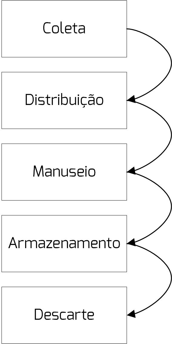 lgpd dados ciclo de vida gestao estrategia crsistemaseweb linkocomercial