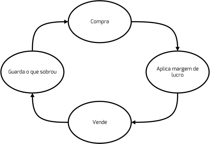 investimento ciclo infinito gestao crsistemaseweb linkocomercial