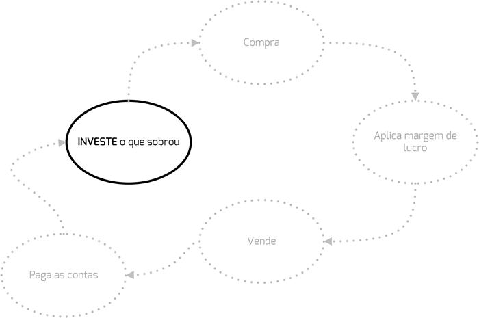 investimento guarda sobra gestao crsistemaseweb linkocomercial