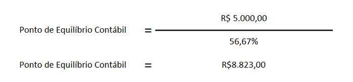 ponto equilibrio contabil financeiro