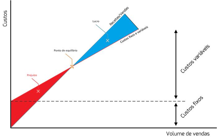 ponto equilibrio financeiro estrategia gestao crsistemas e web