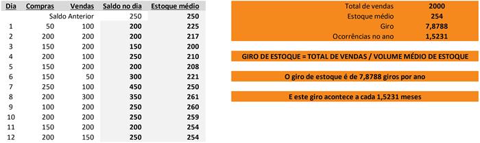 giro estoque calculado crsistemaseweb linkocomercial