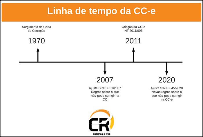 carta de correção linha do tempo cr sistemas e web linko comercial