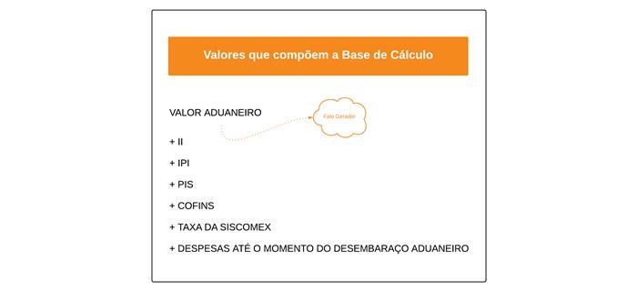 icms importacao base de calculo cr sistemas e web linko comercial