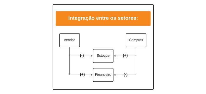 sistema de gestão integração entre setores cr sistemas e web linko comercial