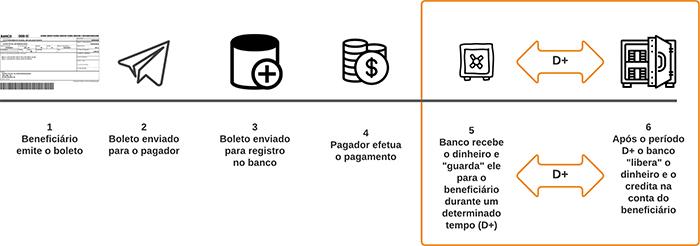 cobrança bancária cobranca ciclo de vida boleto cr sistemas e web